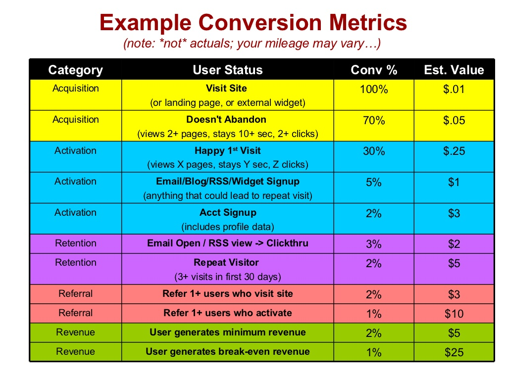 Example Conversion Metrics (note: *not* actuals; your mileage may vary…)  $2 3% Email Open / RSS view -> Clickthru Retenti...