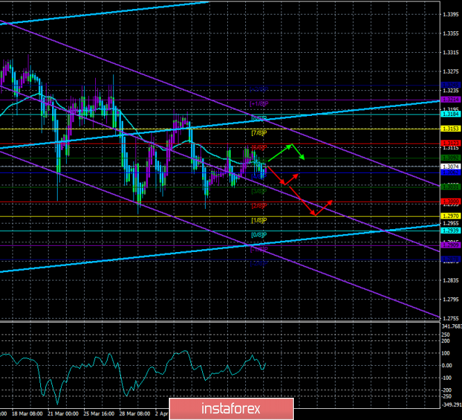 "GBP/USD. 12th of April. The trading system ""Regression Channels"". Pound sterling in complete confusion"