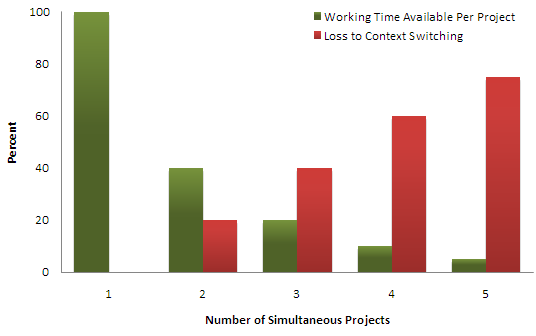 A bar chart showing how much time is productive and how much it is lost due to context switch when you are working on more than 1 project at a time