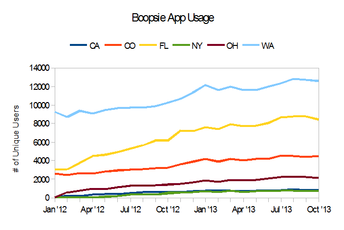 Mobile Apps for Libraries Usage Stats