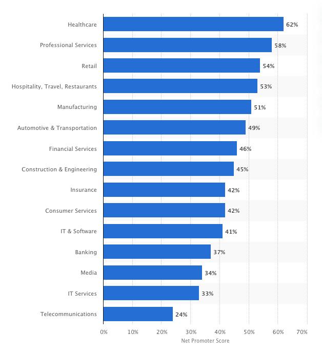 Statista net promoter score industry graph