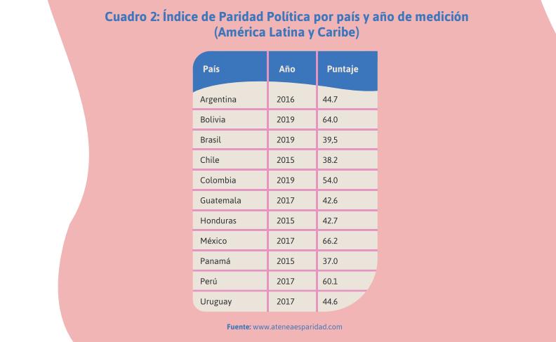 Paridad en América Latina y el Caribe (ATENEA)