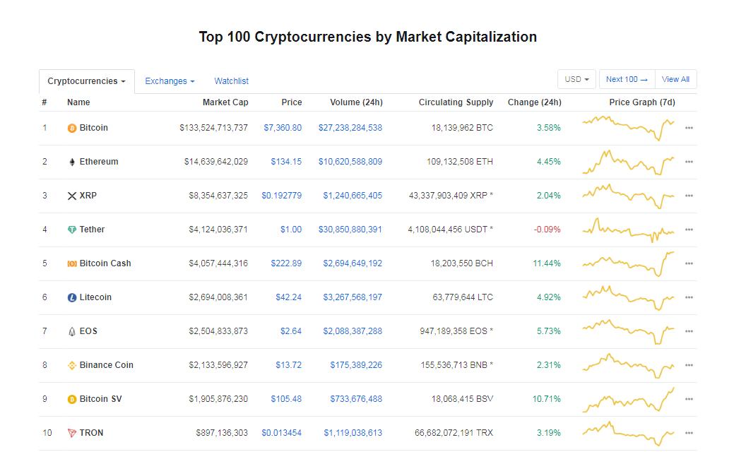 coinmarketcap 4/1/2020