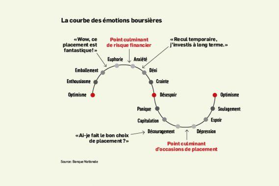 La courbe des emotions