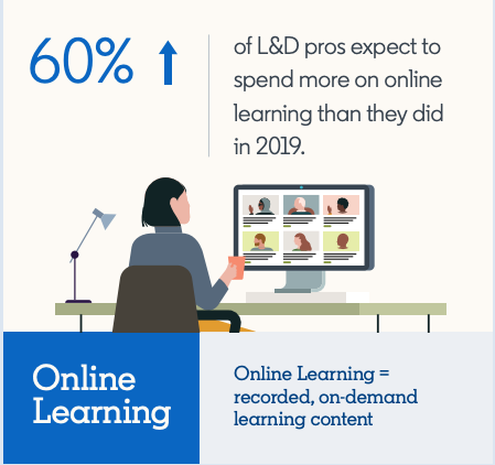 graphic showing that 60% of L&D pros expect to spend more on online learning than in 2019