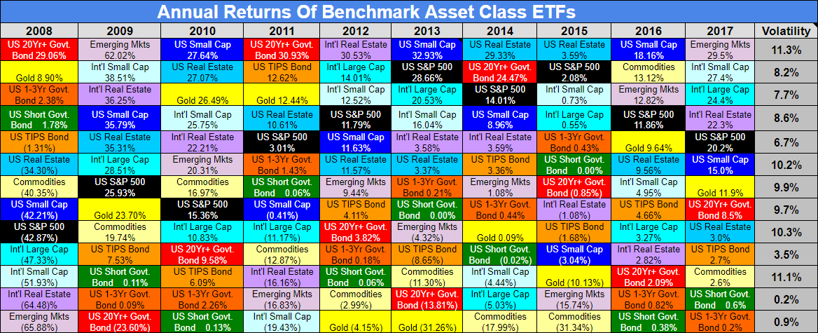 Invest assist benchmark asset class etf returns for 2017 source koch capital investspy color matters the asset classes urtaz Image collections