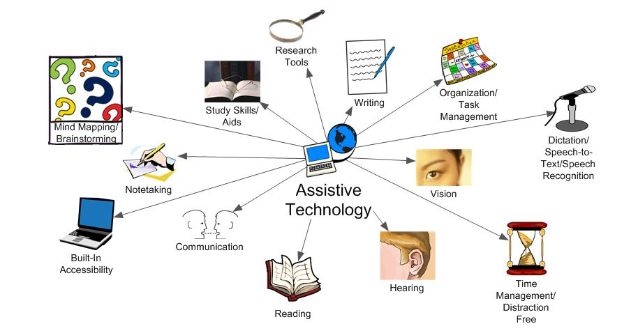 Assistive Technology Benefits And Hindrances Mklomp17