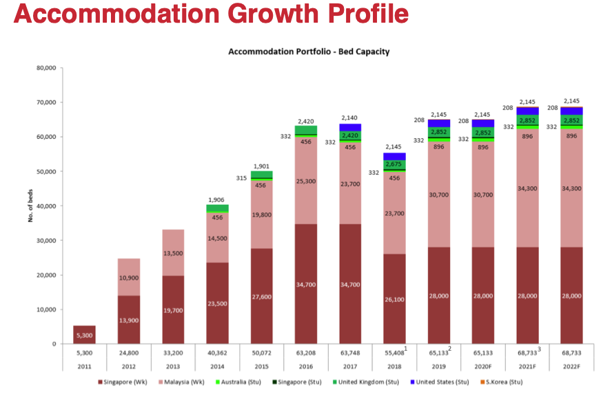 1H 2020 Accommodation Growth Profile