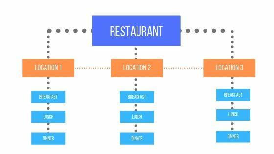 Restaurant sample website architecture layout diagram.