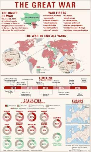 Sejarah Perang Dunia I