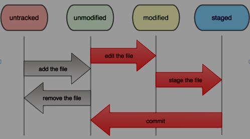 Git features