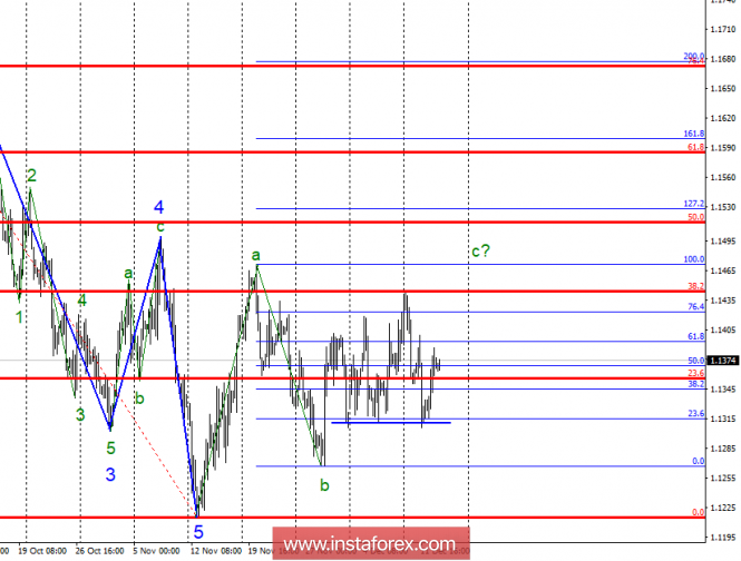 Wave analysis of EUR / USD for December 13. The wave c is much more complicated and takes a non-standard form.