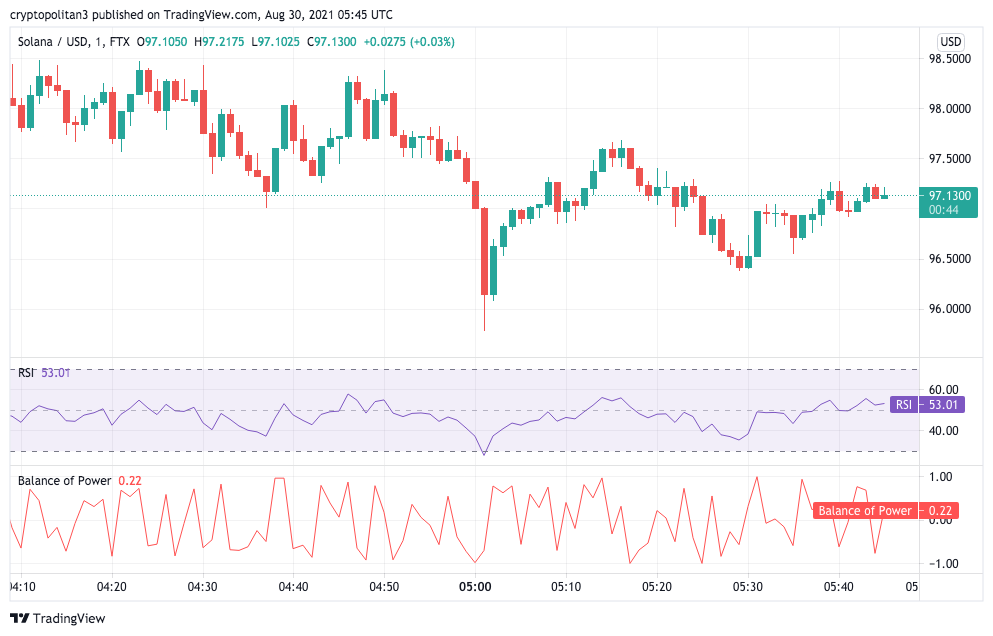 Solana Price Analysis: SOL breaks $100 barrier to test $101 swing high 1