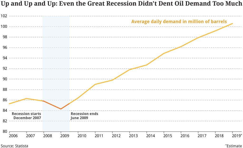 Up and Up and Up: Even the Great Recession Didn't Dent Oil Demand Too Much