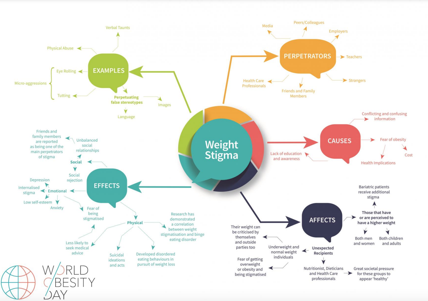 Diagram showing causes, effects, and examples of weight stigma