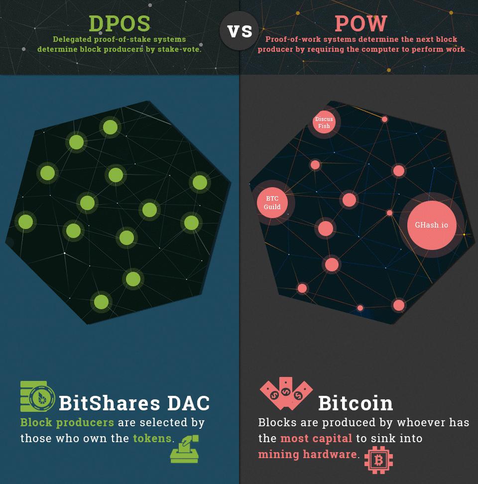 DPOS vs. POW