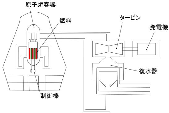 電力1-3 3) 沸騰水型原子力発...