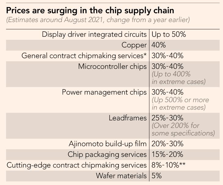 tabela com custos para produção de chip
