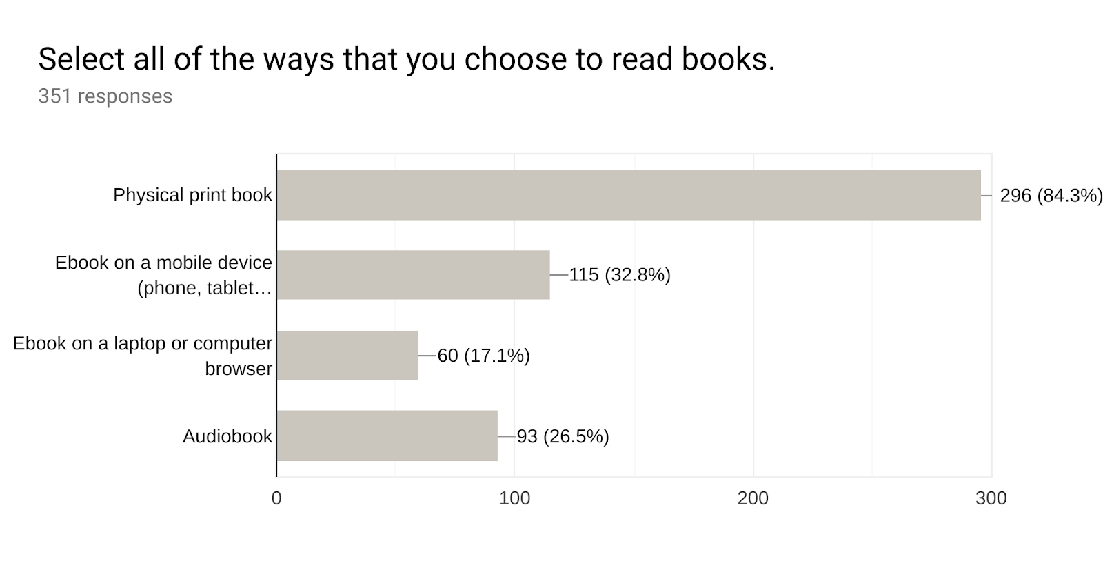 Forms response chart. Question title: Select all of the ways that you choose to read books.. Number of responses: 351 responses.