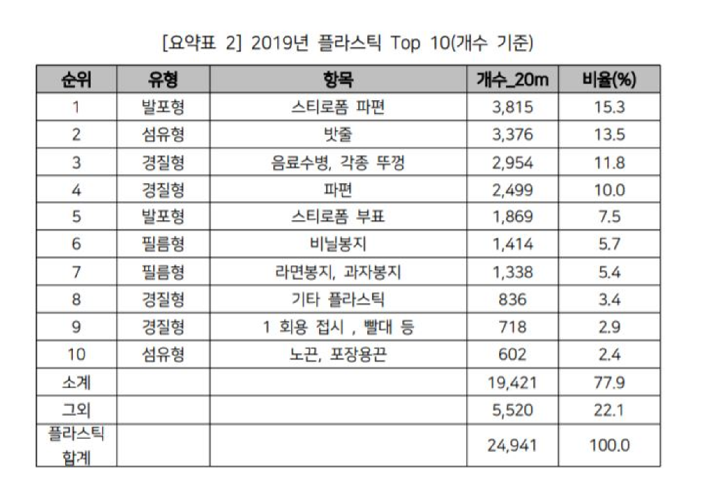 <표3. 2019 국가 해안쓰레기 일제•모니터링 조사 보고서>