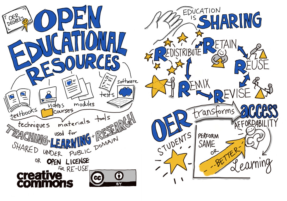 illustration of a variety of words related to open education including sharing, redistribute, retain, reuse, remix, revise, OER transforms access, affordability