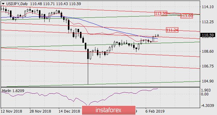 InstaForex Analytics: Previsão para o  USD/JPY em 13 de fevereiro de 2019
