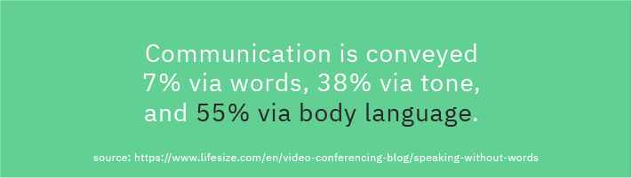 93 percent of communication takes place nonverbally