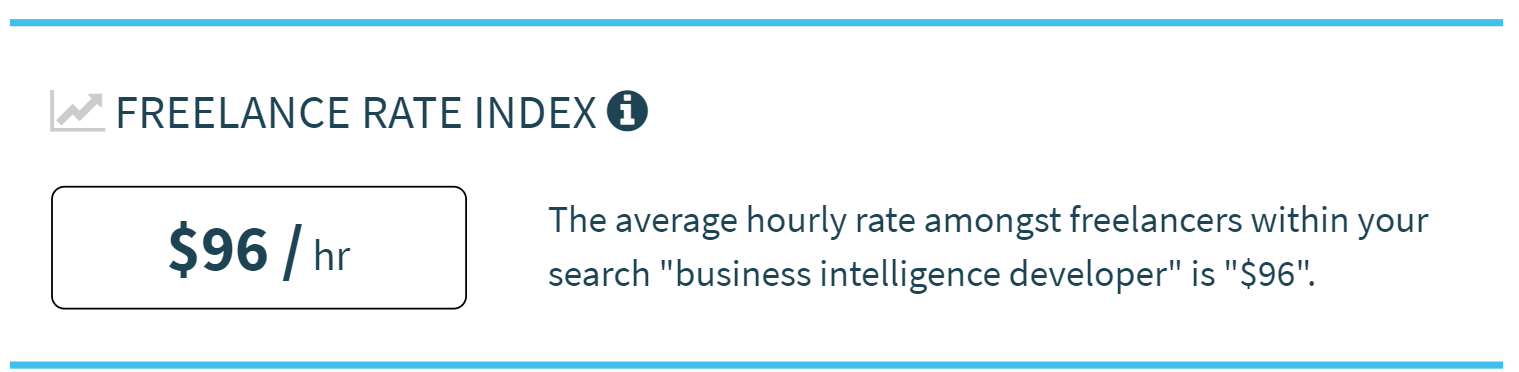 Average hourly rate of freelance Business Intelligence Developers