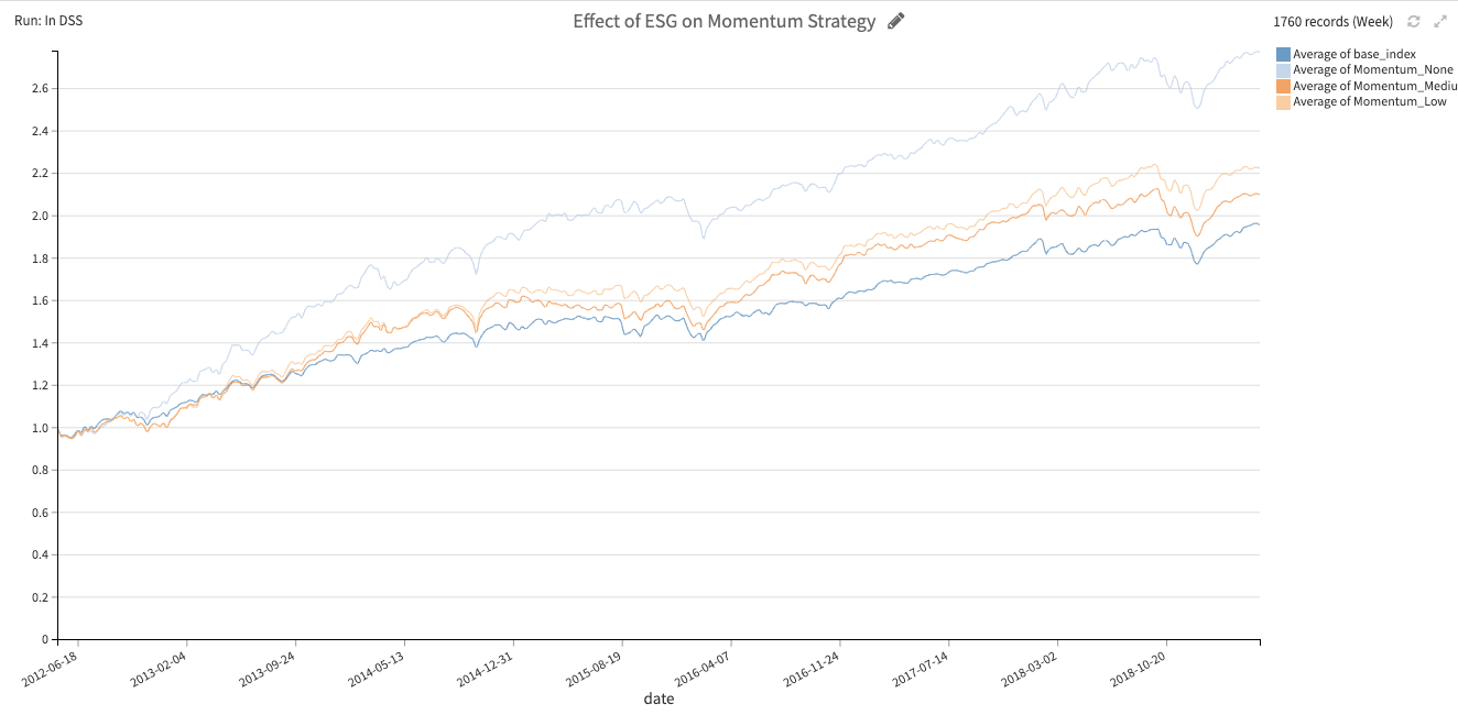 effect of ESG on momentum strategy