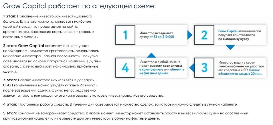 Перспективный инвестпроект или лохотрон: обзор Grow Capital с отзывами