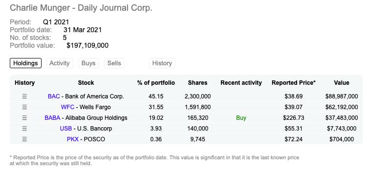 Alibaba stock analysis Charlie Munger Daily Journal Corporation Portfolio
