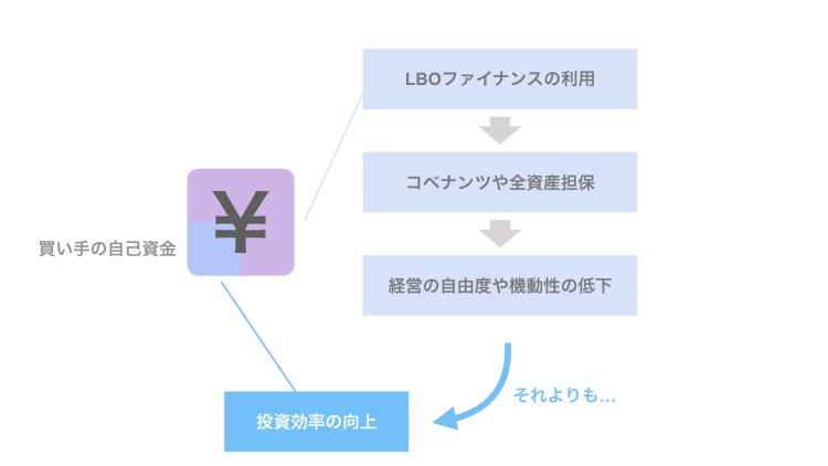 制約の大きいLBOファイナンスを利用するのはレバレッジ効果を得るため