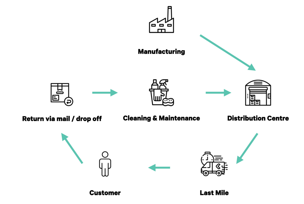 centralized reusable packaging cycle
