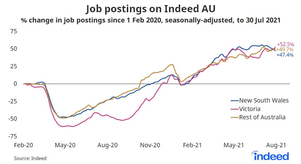 "Line graph titled ""Job postings on Indeed AU."""