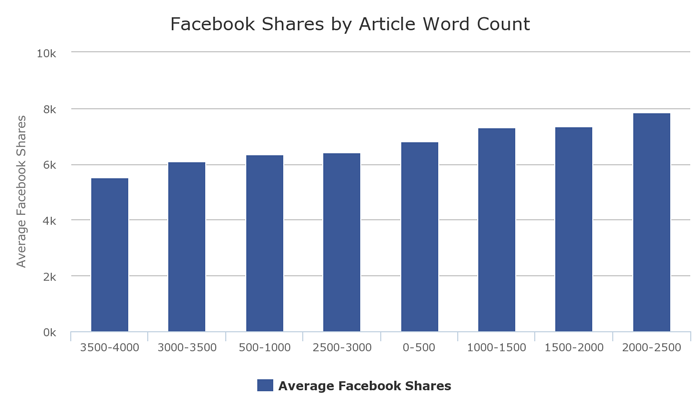 A bar chart that shows Facebook shares responding to the length of an article - headlines