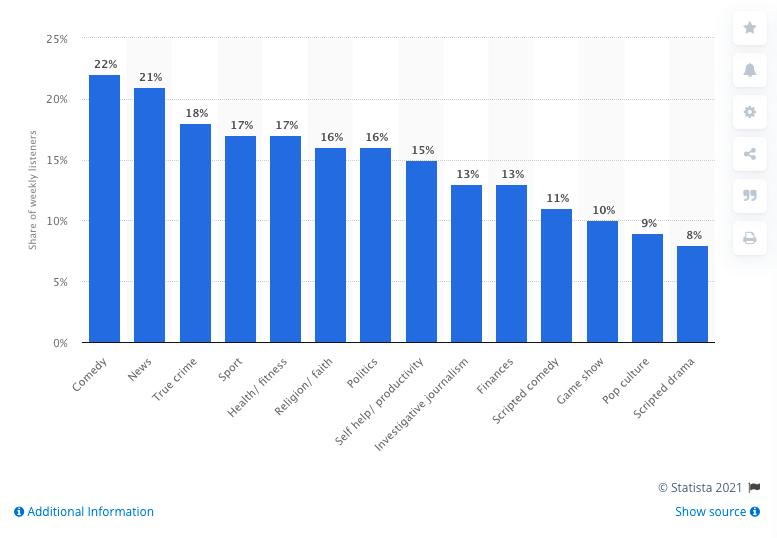 genres of podcasts statistics