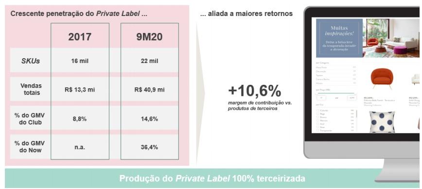 Penetração Private Label (marca própria).