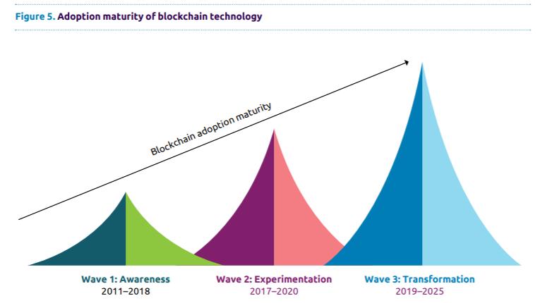 Adoptiecurce van blockchain | bitcoin jubileum