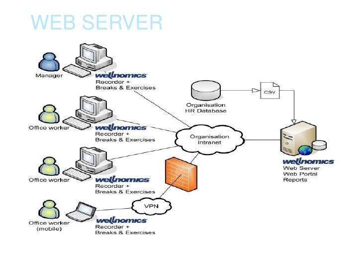 web server - Premium Hosting Reviews