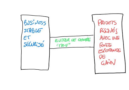 La stratégie de l'haltère s'adapte en entreprise pour éviter le « centre mou », en ayant une partie du business stable et équilibrée, et l'autre risquée mais avec une forte espérance de gain.