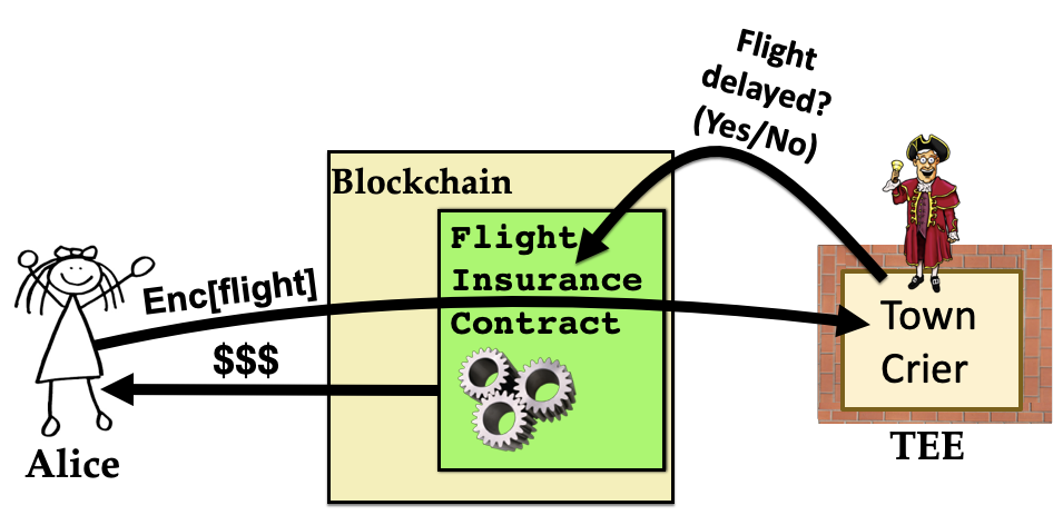 Town Crier and Chainlink: Enriching and Extending the