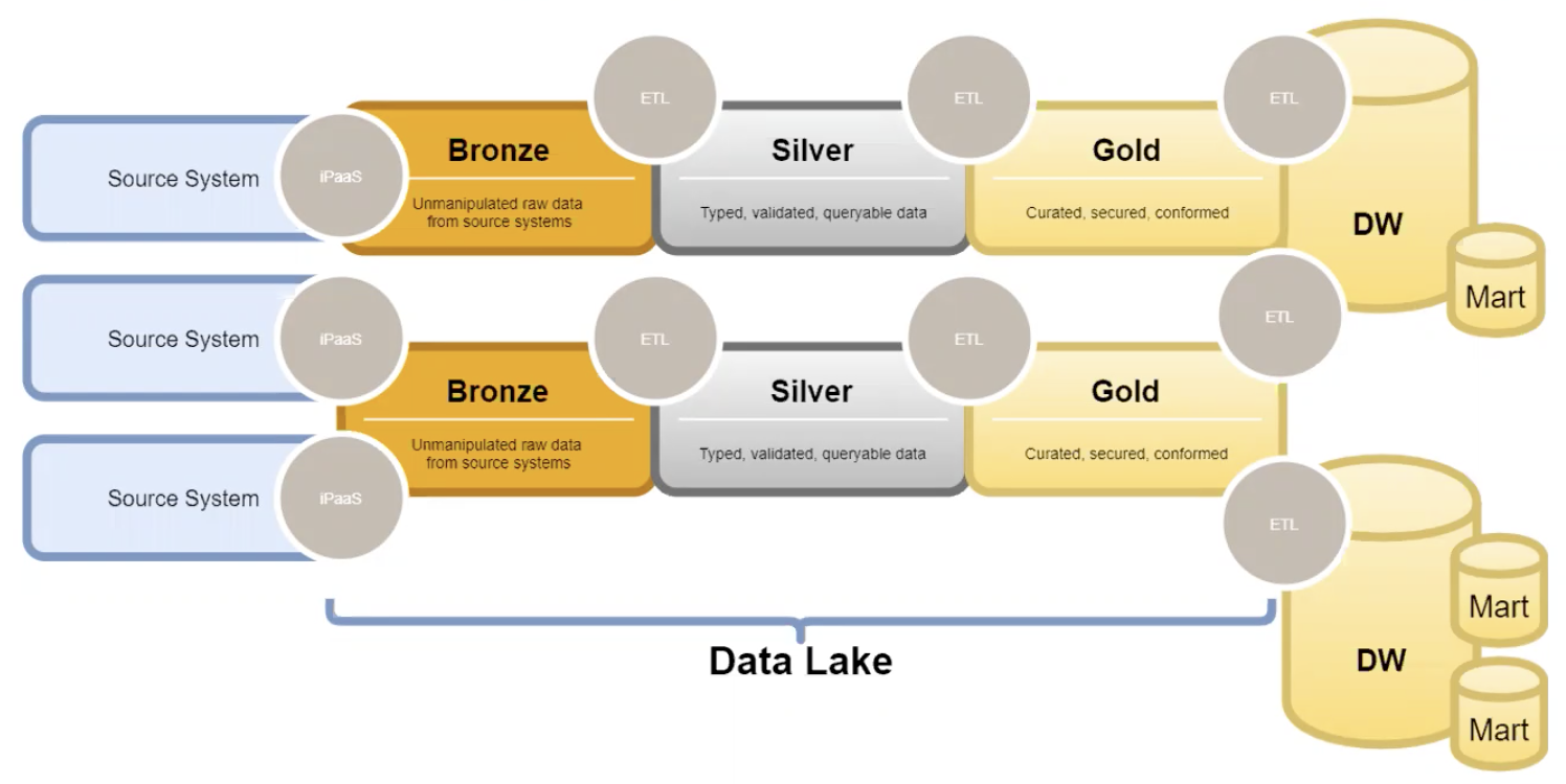 How to move your data through the data lake and into a data warehouse