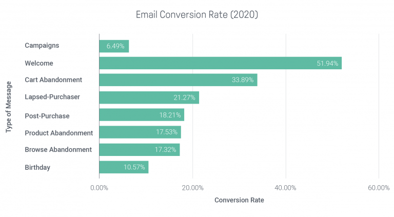 Chart showing email conversion rates (email campaigns, welcome, cart abandonment, birthday emails and other emails)