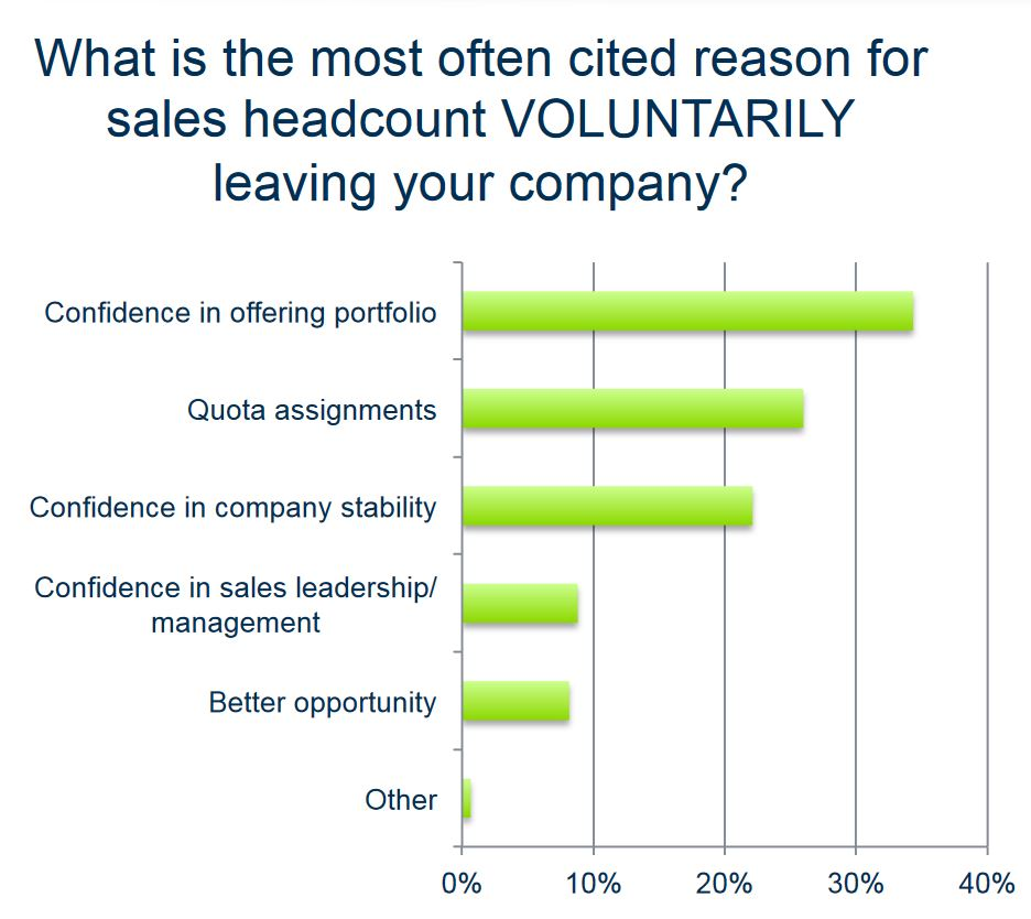 most common reasons salespeople quit.