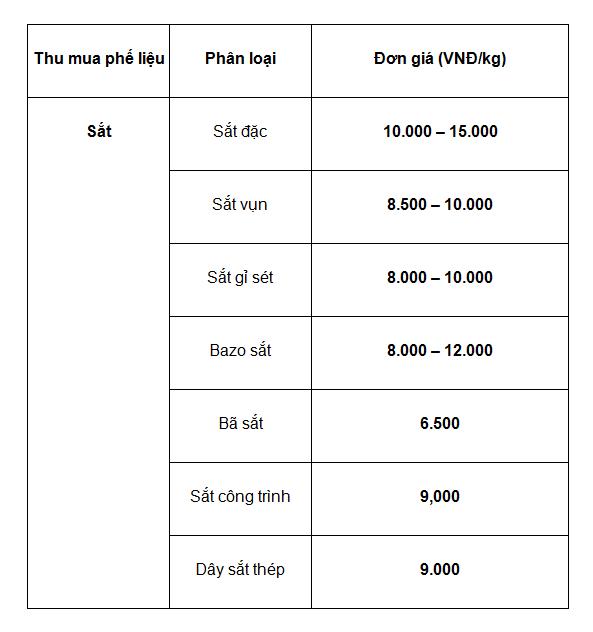 Bảng giá thu mua sắt phế liệu