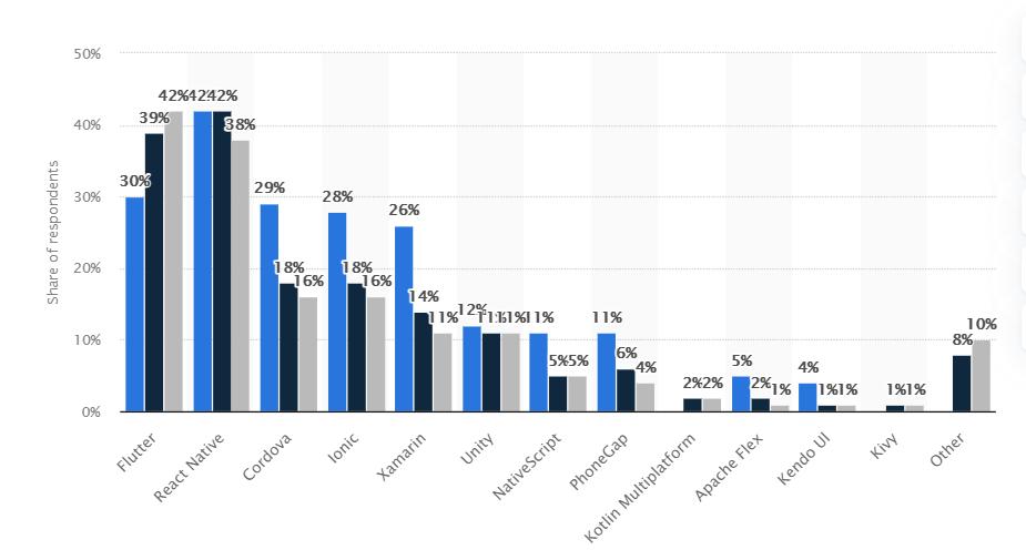survey result of hybrid app development