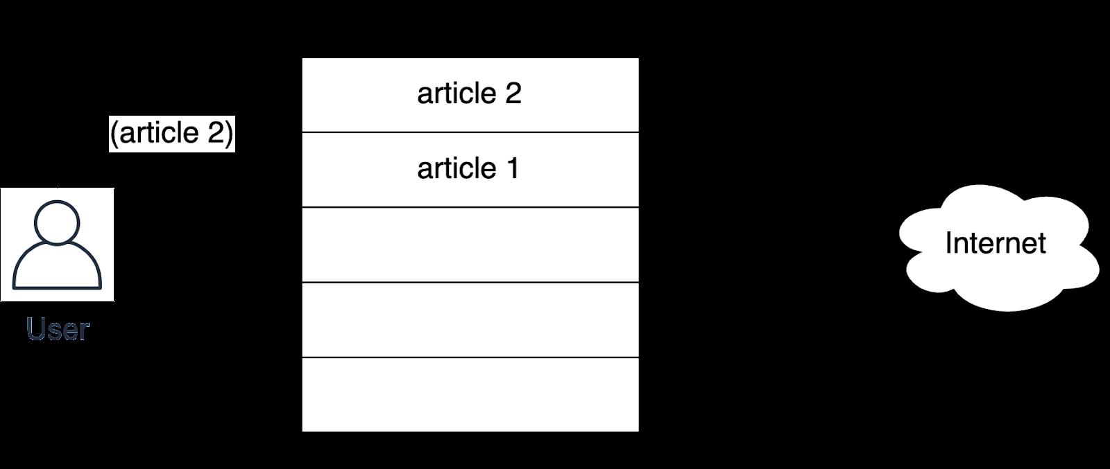 Lru caching python Population Process Step 2