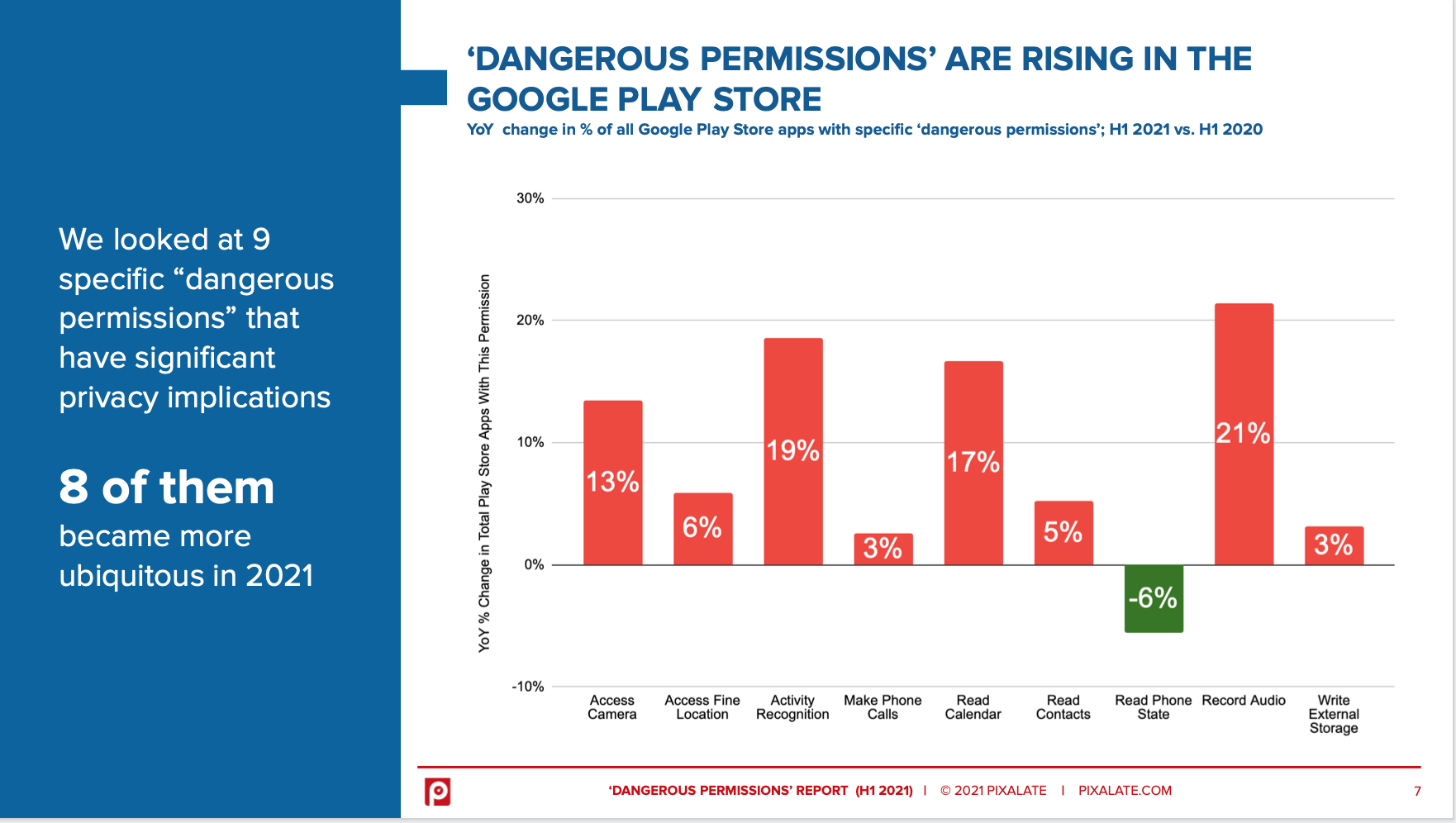 Increase of the most common dangerous permissions in Google Play Store