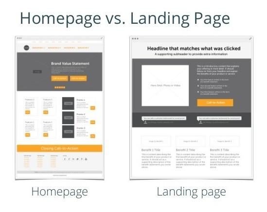 Revisiting Your Landing Pages