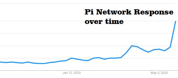 Pi Network Price Prediction 2021-2028 4